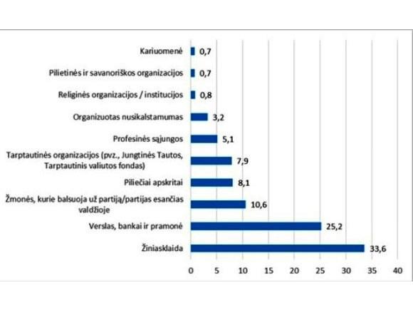 Apklausos rezultatai. Kas turi didžiausią įtaką valdžios veiksmams.