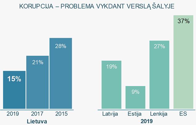 Per pastaruosius trejus metus beveik du kartus sumažėjo įmonių vadovų, manančių, kad korupcija yra problema vykdant verslą Lietuvoje.
